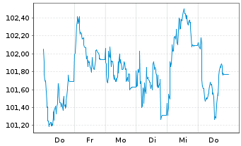 Chart Apple Inc. EO-Notes 2015(15/27) - 1 Woche