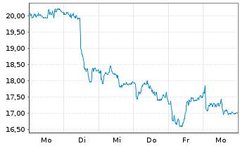 Chart Anglogold Ashanti Ltd. - 1 Woche