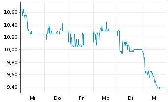 Chart African Rainbow Minerals Ltd. - 1 Woche