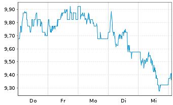 Chart Aspen Pharmacare Hldgs PLC - 1 Woche